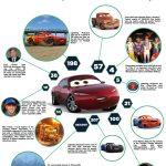 Disney Cars 3 Nat Stats Trivia Page